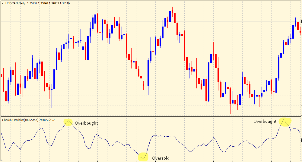 Chaikin volatility indicator - overbought & oversold