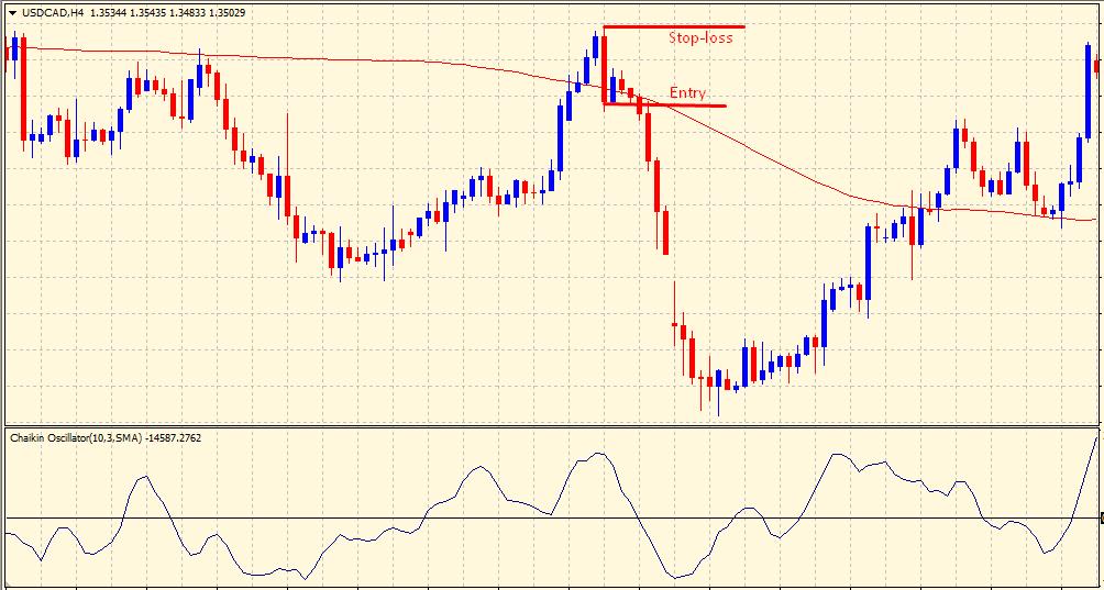Chaikin volatility indicator - sell trade signal