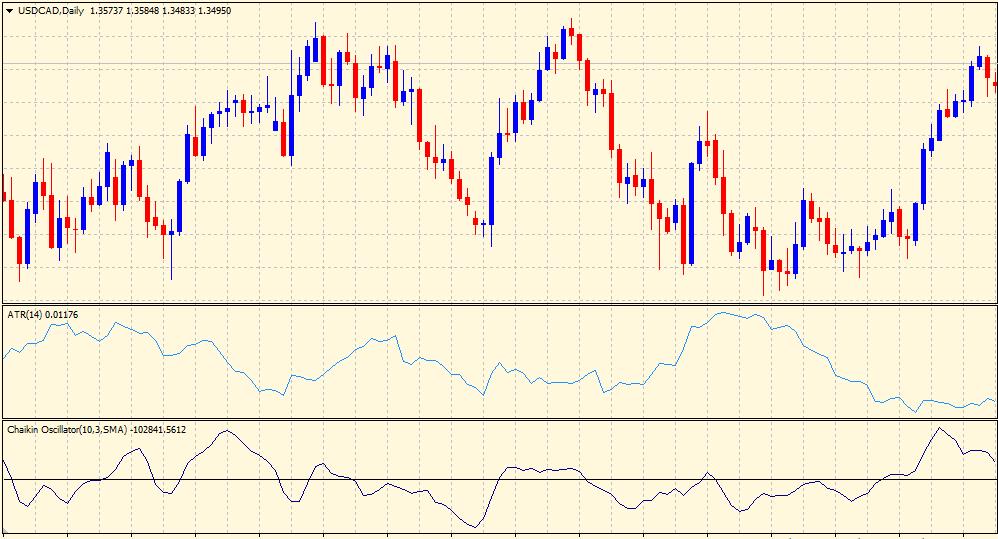 Chaikin volatility vs ATR