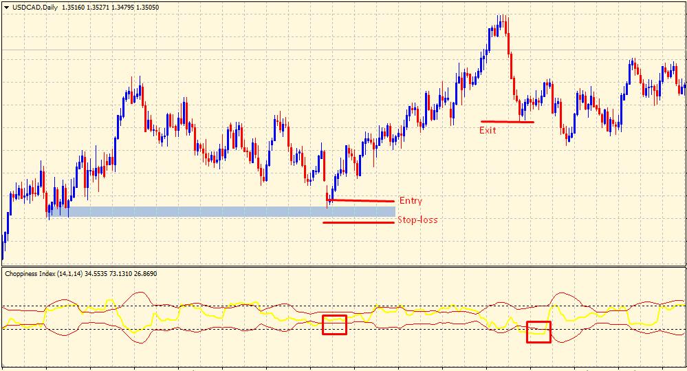 Choppiness Index Indicator - buy trade signal