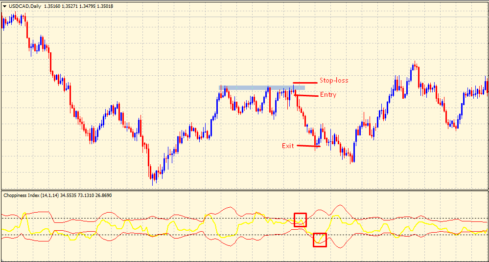 Choppiness Index Indicator - sell trade signal