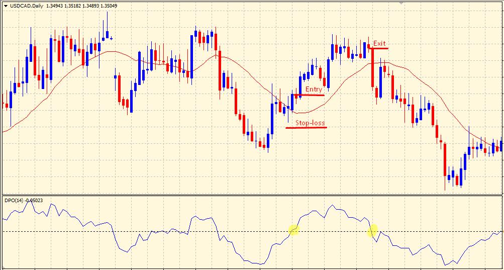 Detrended Price Oscillator buy trade setup
