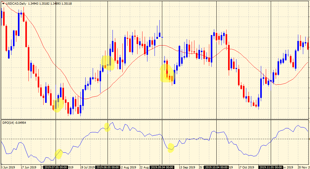 Detrended Price Oscillator cycles USDCAD