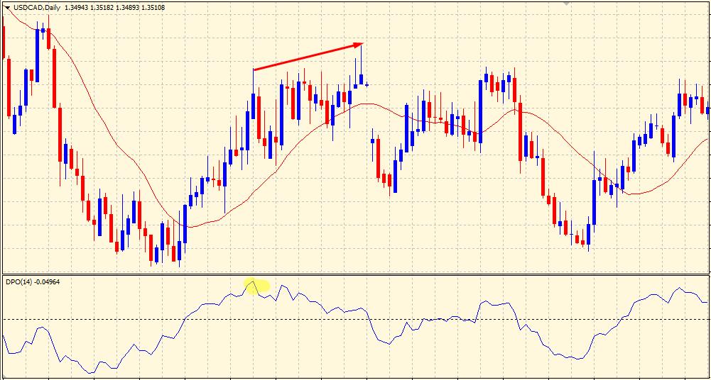 Detrended Price Oscillator drawback