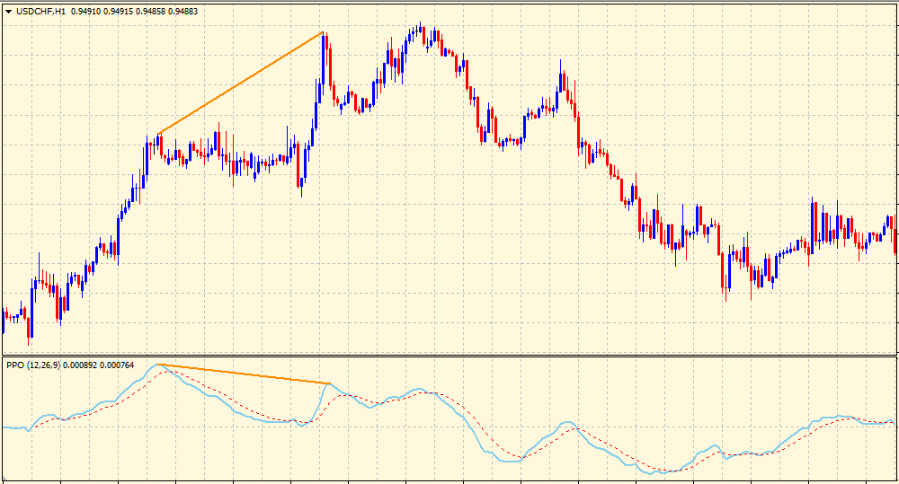 Divergence in percentage price oscillator