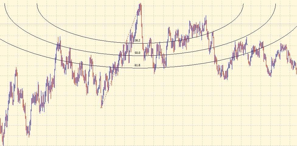 Fibonacci Arcs on chart