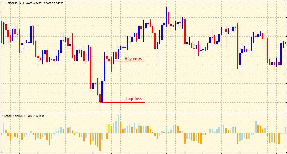 Qstick indicator buy setup