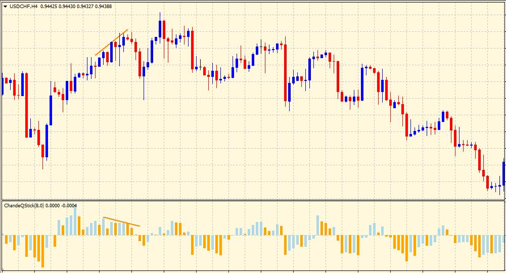 Qstick indicator divergence