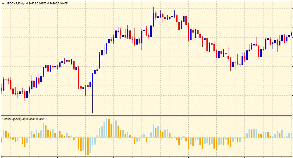 Qstick indicator on chart