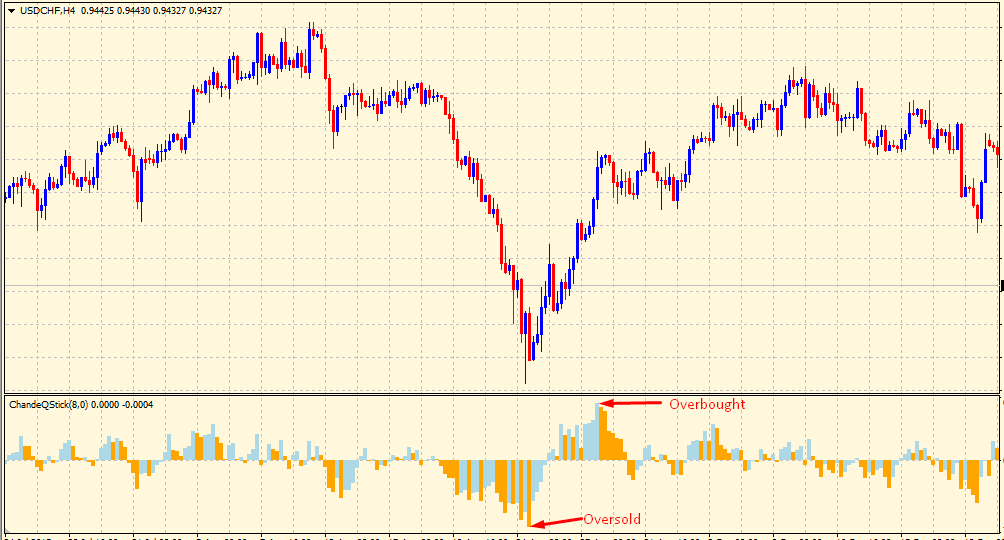 Qstick indicator overbought-oversold