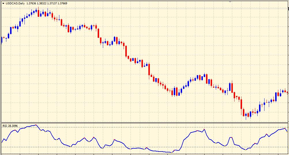 RSI on chart