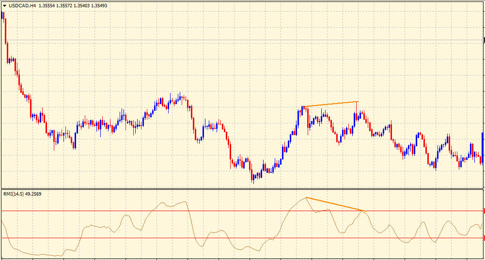 Relative Momentum Index bearish divergence