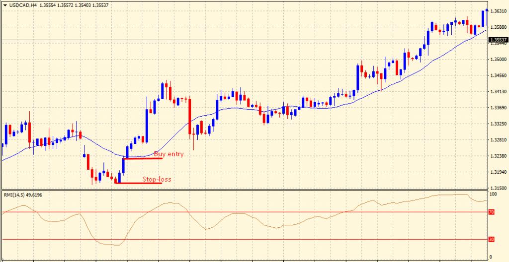 Relative Momentum Index buy setup