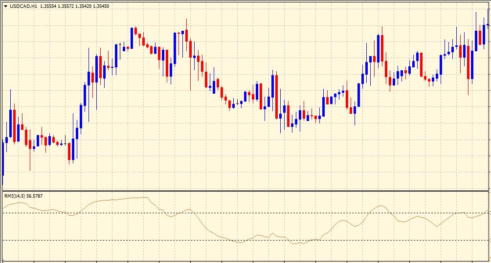 Relative Momentum Index on chart