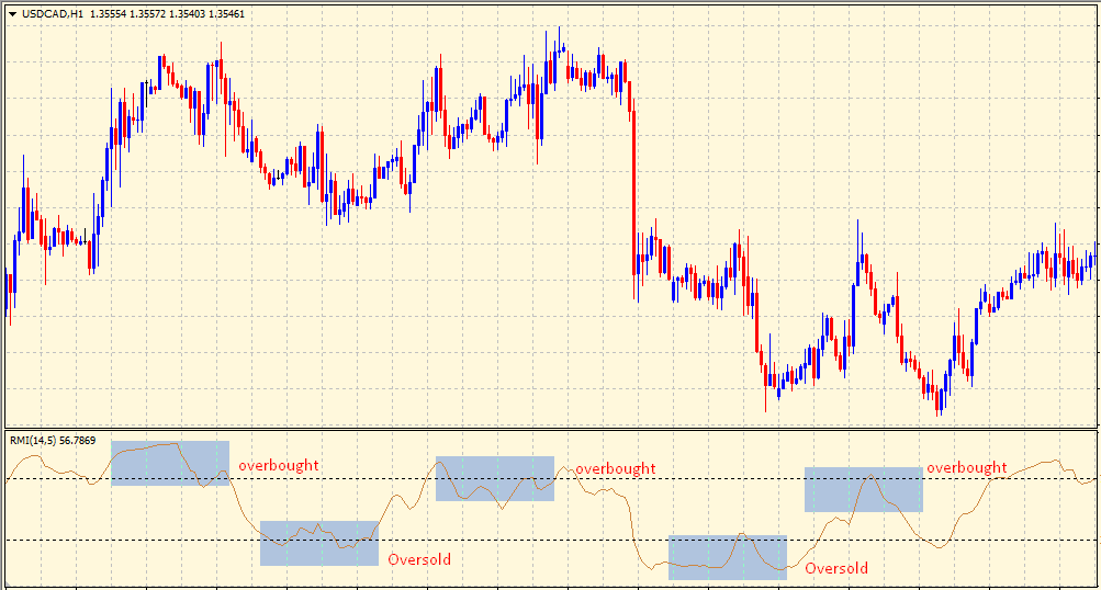 Relative Momentum Index peaks and troughs