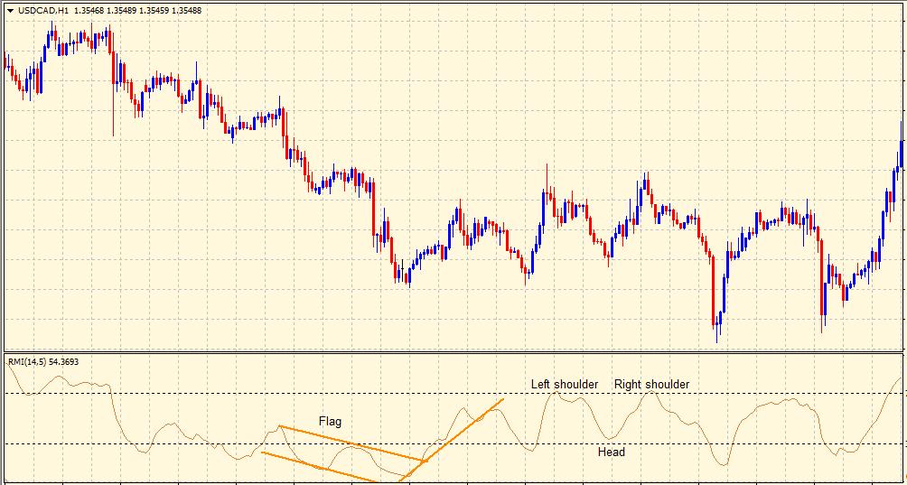 Relative Momentum Index price patterns