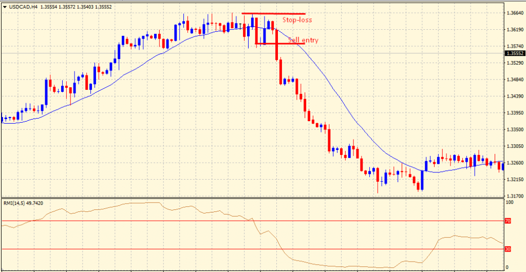 Relative Momentum Index sell setup