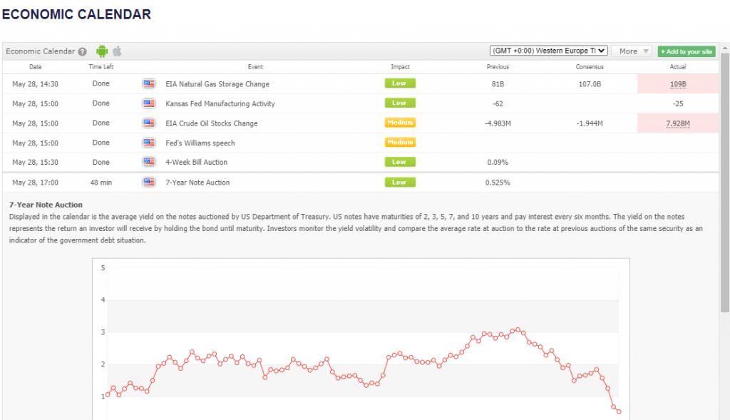 Samtrade FX Review - Economic Calendar