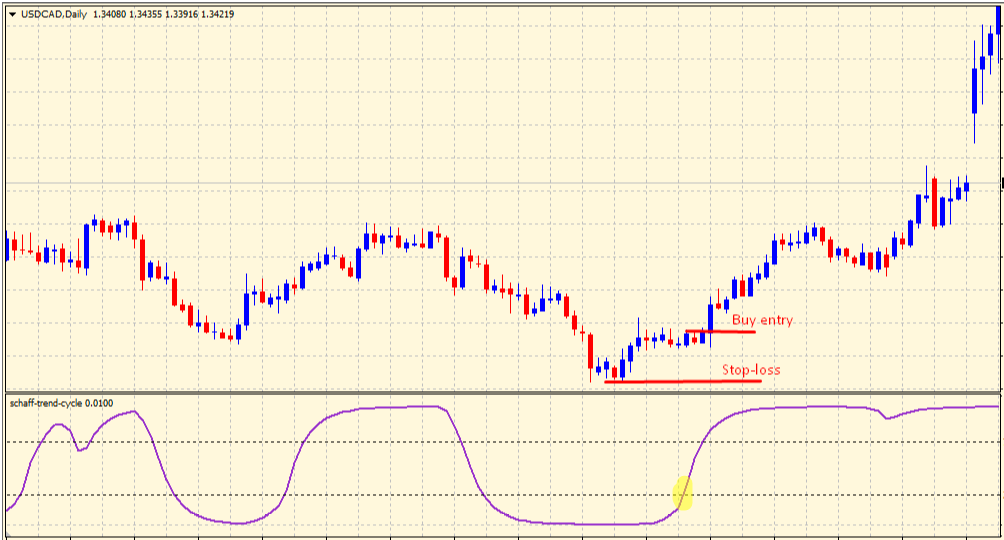 Schaff Trend Cycle buy trading signal