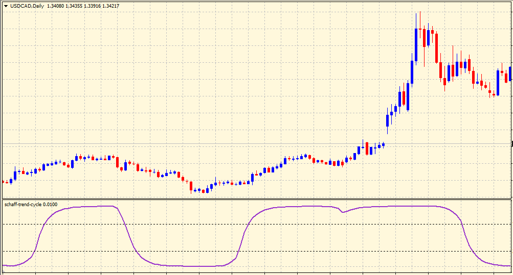Schaff Trend Cycle on chart