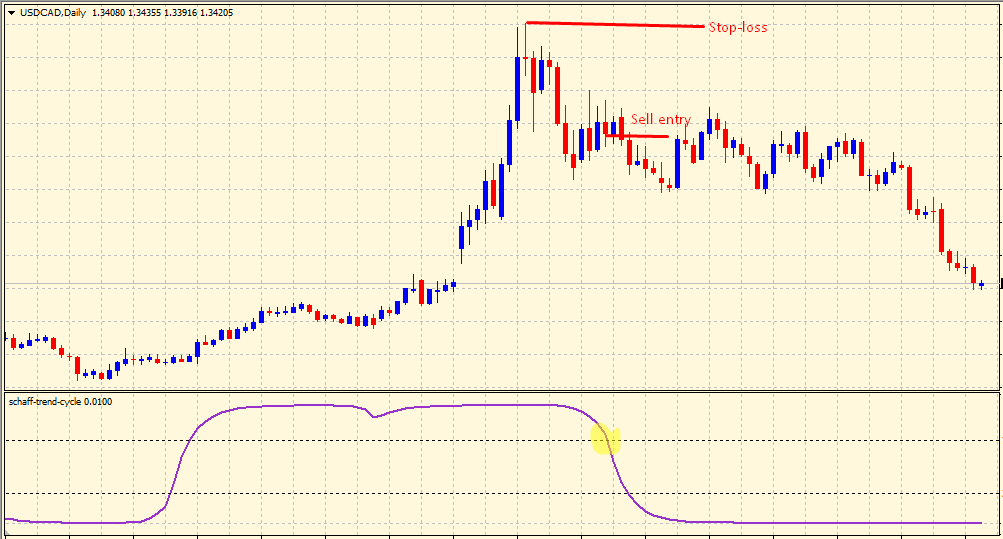 Schaff Trend Cycle sell trading signal