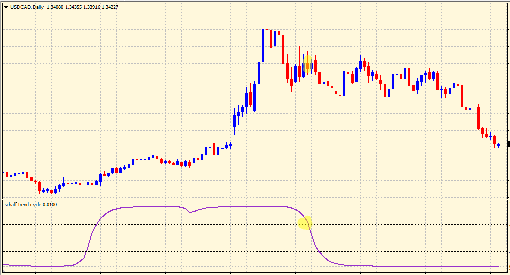 Selling with Schaff Trend Cycle