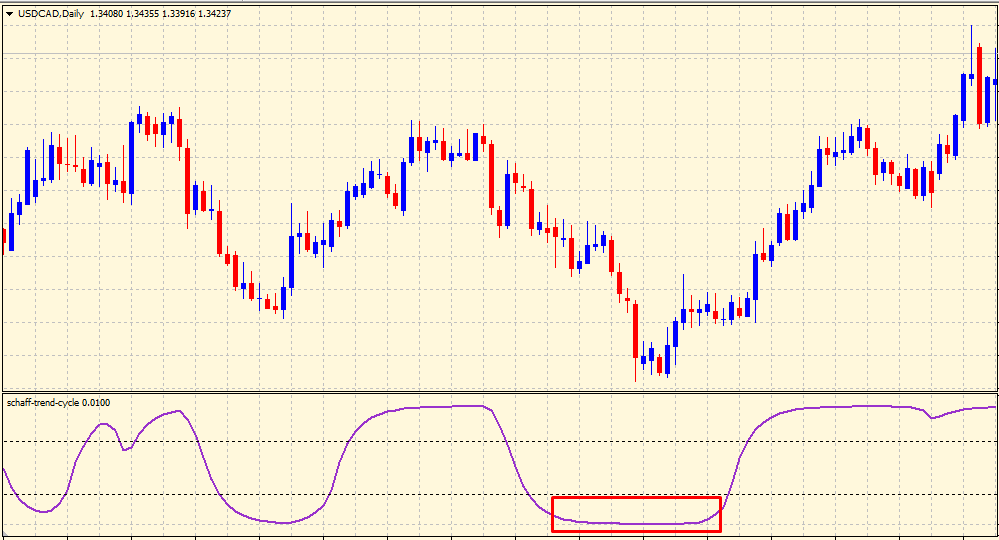 Straight line in Schaff Trend Cycle