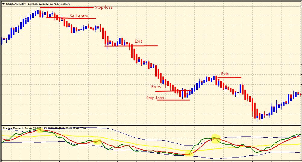 TDI indicator - buy & sell setup