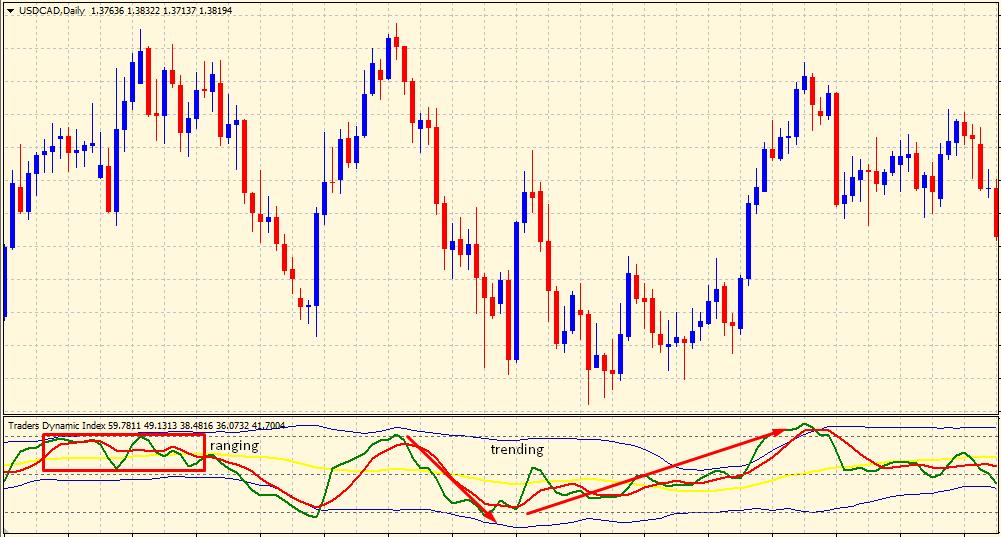 TDI indicator market strength