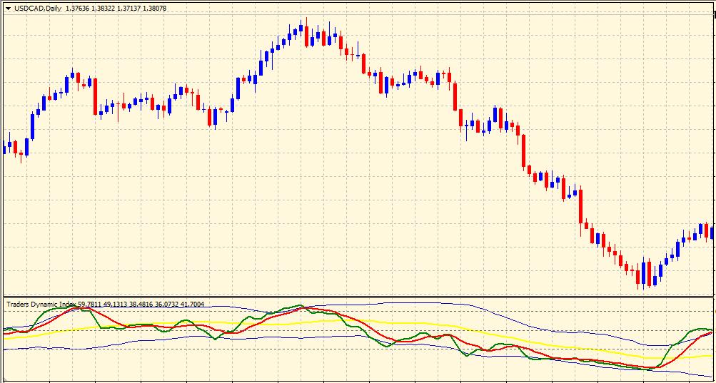TDI indicator on chart