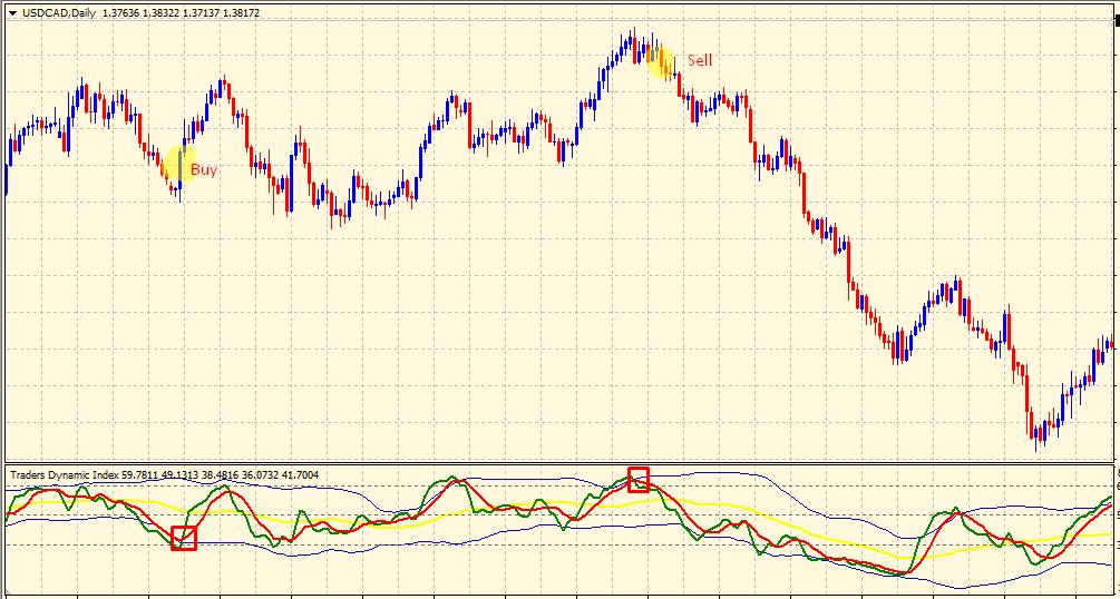 TDI indicator trading signals