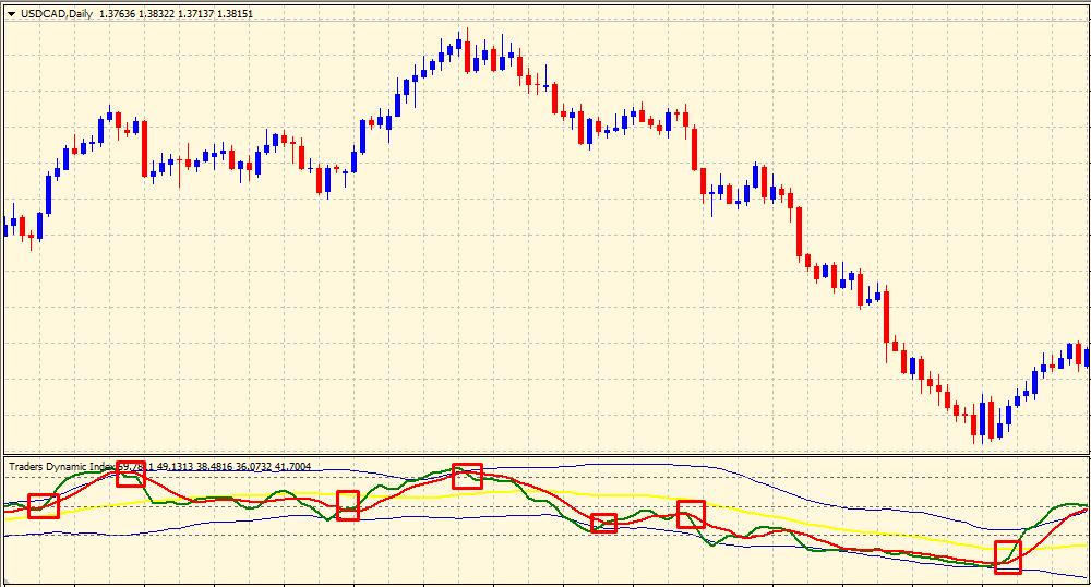 TDI indicator trend direction