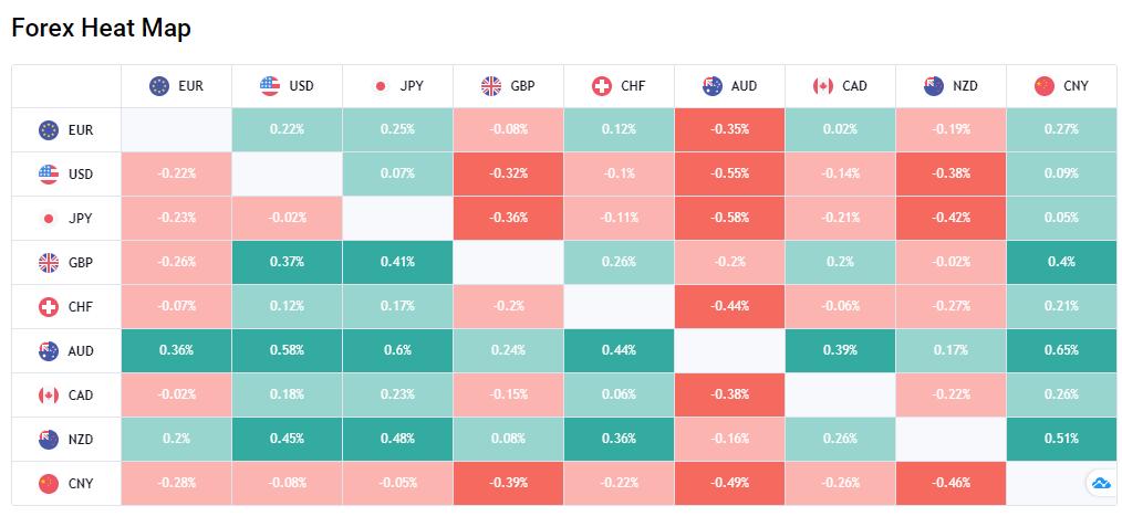 TTS Markets Review - Forex Heat Map