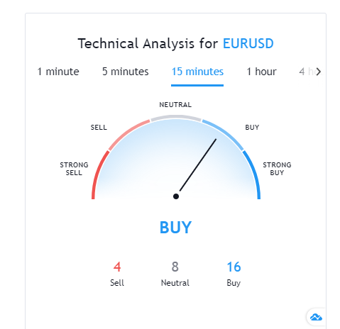 TTS Markets Review - Technical Analysis