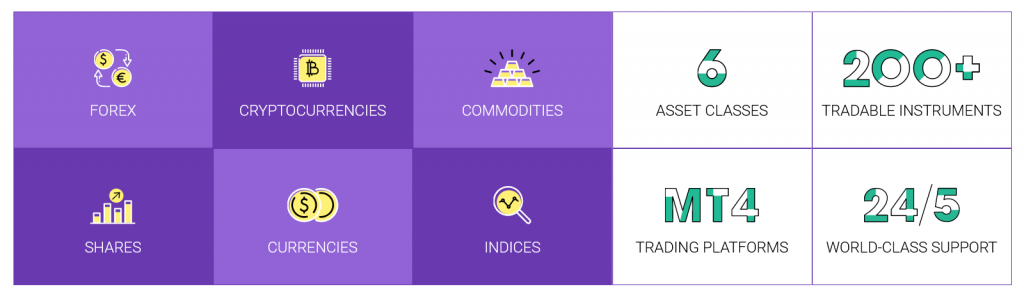 Tradeo Review - Broker Features