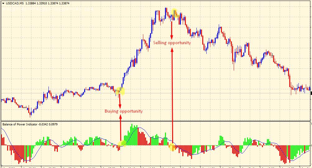 Trading zero line in Balance of Power
