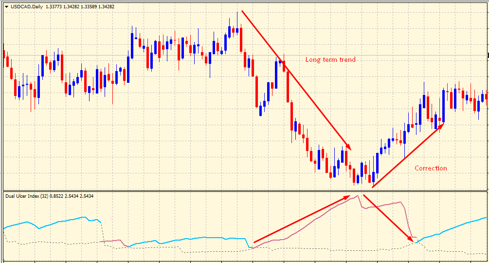 Trend & correction in Ulcer Index