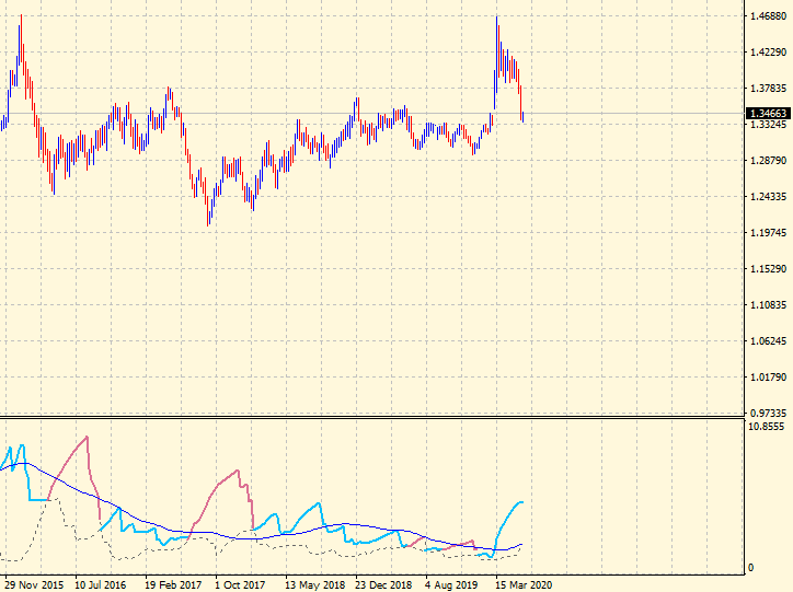 USDCAD 5 years view in Ulcer Index