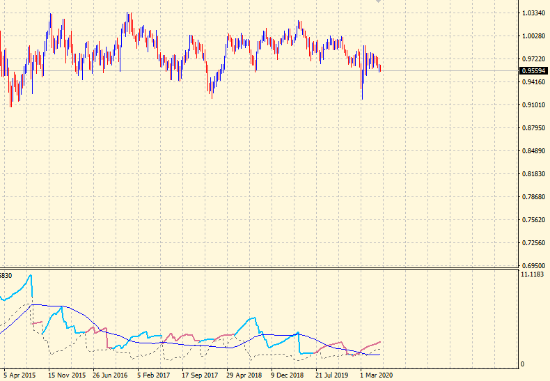 USDCHF 5 years view in Ulcer Index