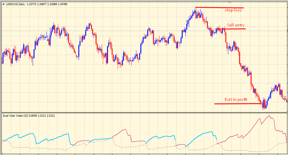Ulcer Index sell trading signal