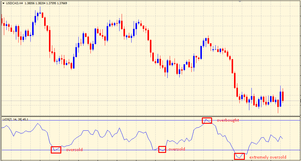 Ultimate Oscillator - overbought & oversold