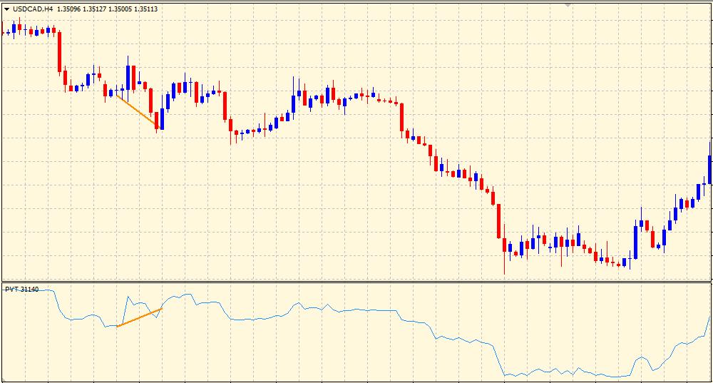 Volume Price Trend Indicator Divergence