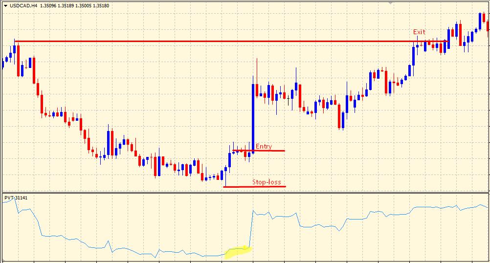 Volume Price Trend Indicator - buy trade