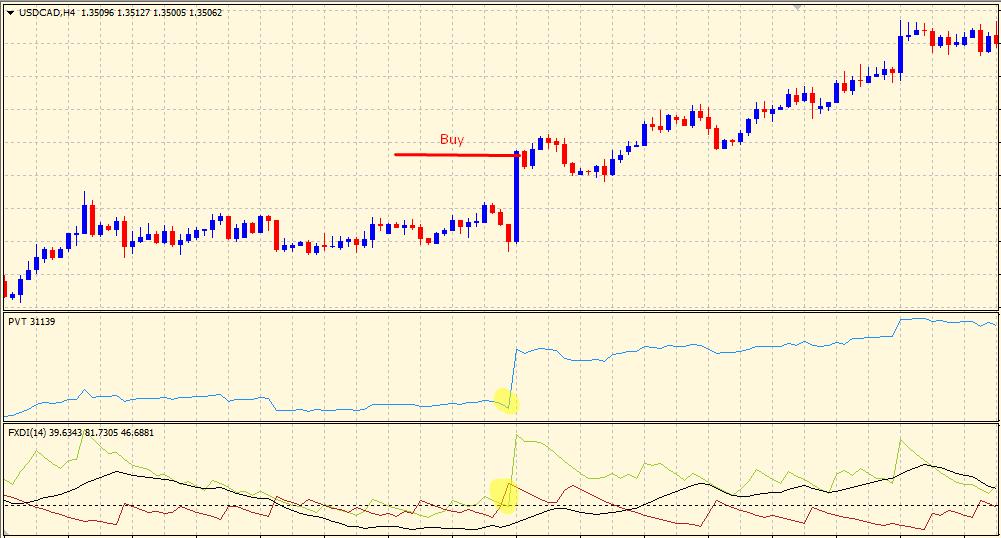 Volume Price Trend Indicator with ADX