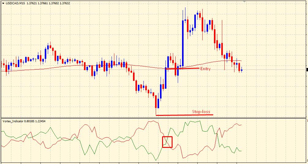 Vortex indicator - buy trade setup