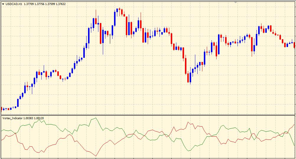 Vortex indicator on chart