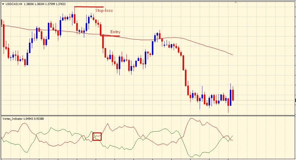 Vortex indicator - sell trade setup