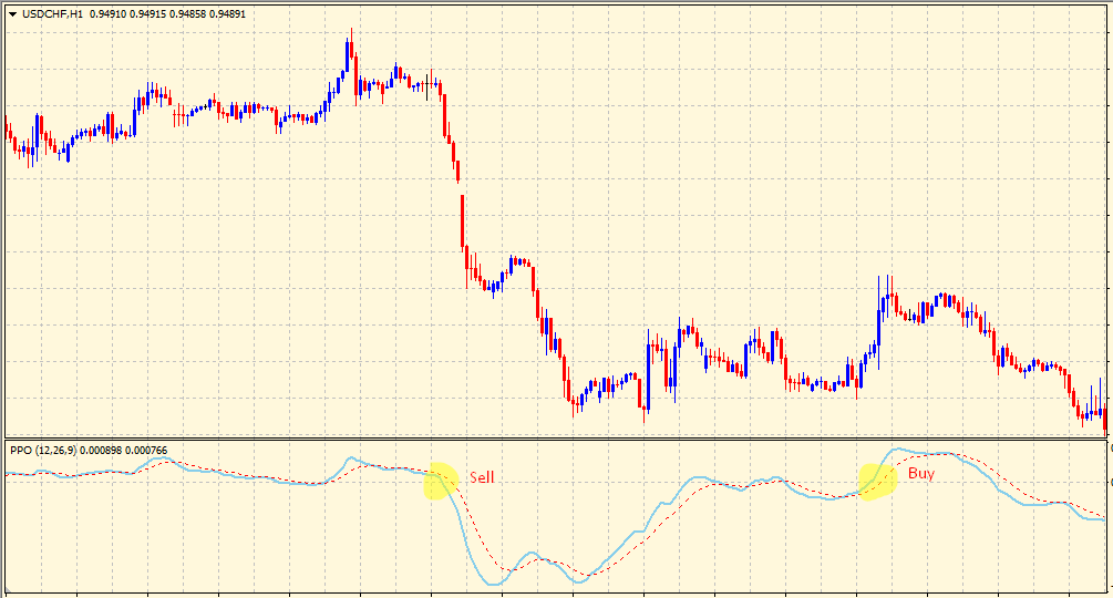 Zero line intersection in percentage price oscillator
