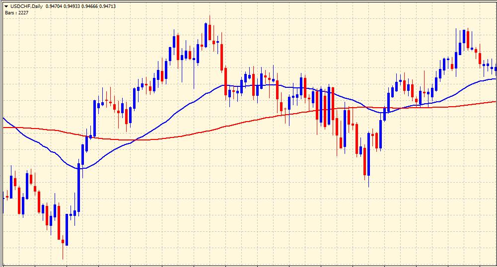 mesa adaptive moving average indicator on chart