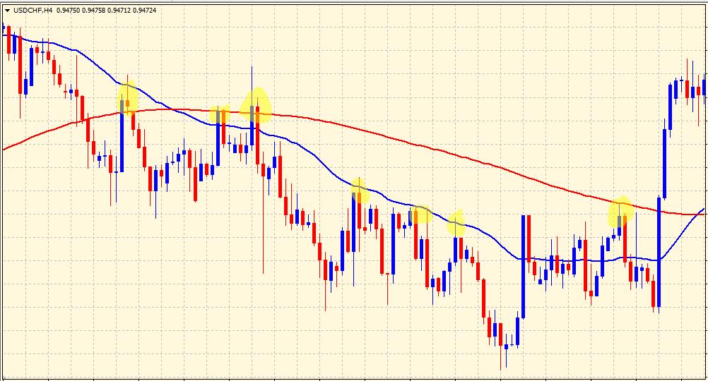 mesa adaptive moving average pullbacks on chart